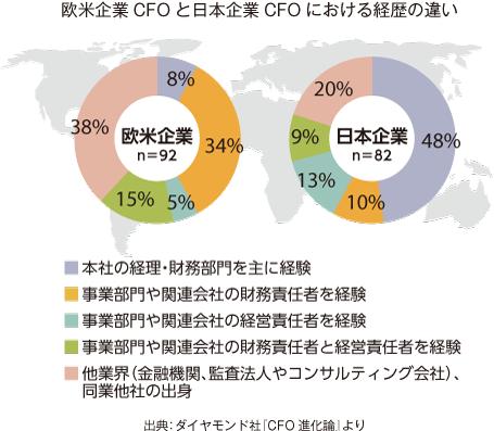 欧米企業CFOと日本企業CFOにおける経歴の違い