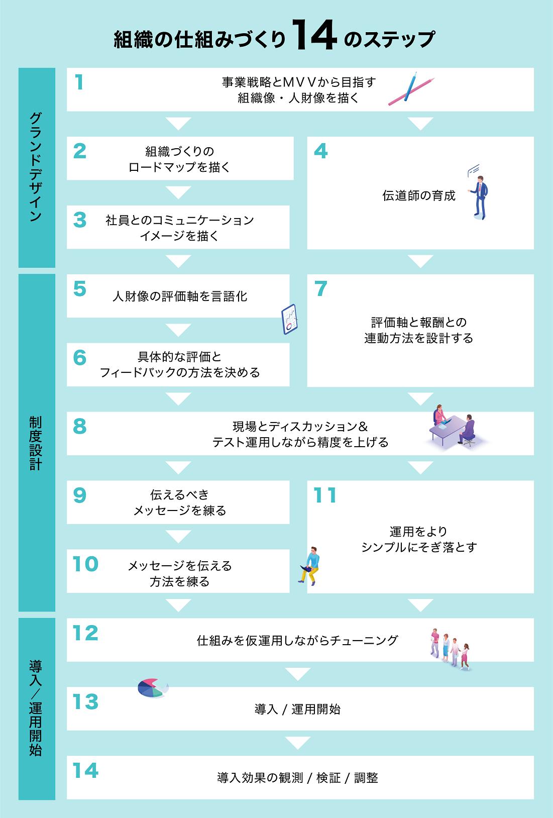 組織の仕組みづくり14のステップ