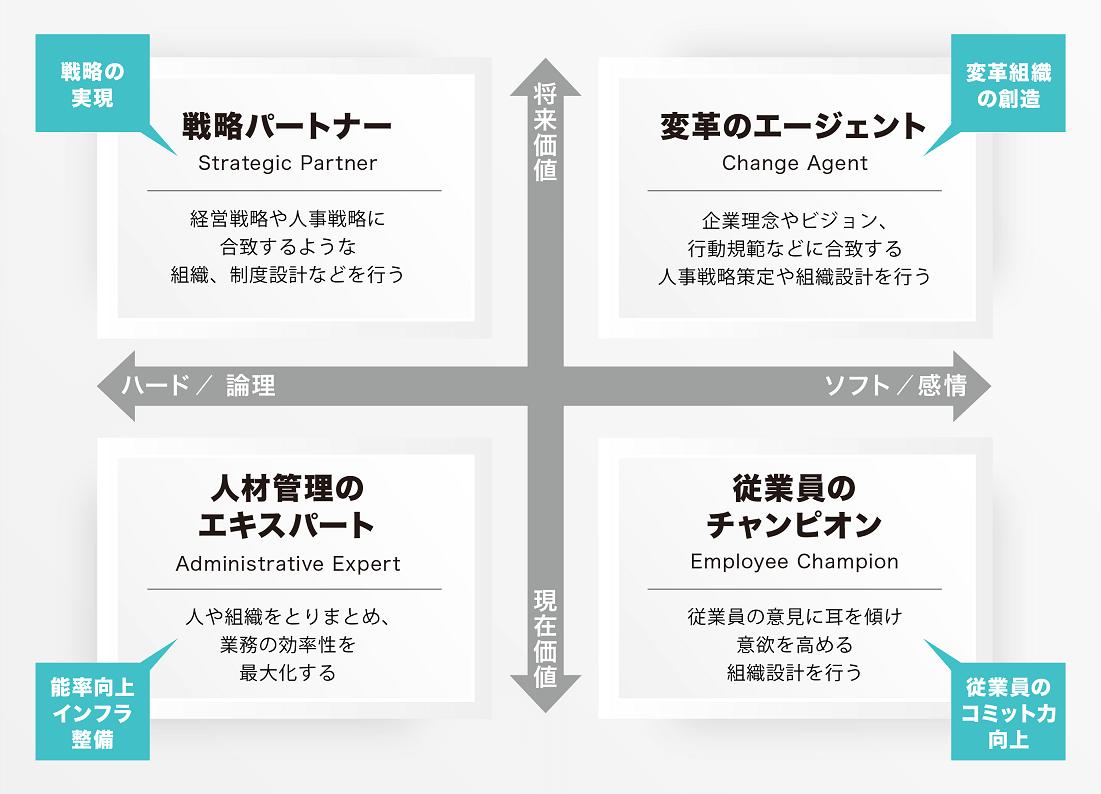 人事の4つの役割