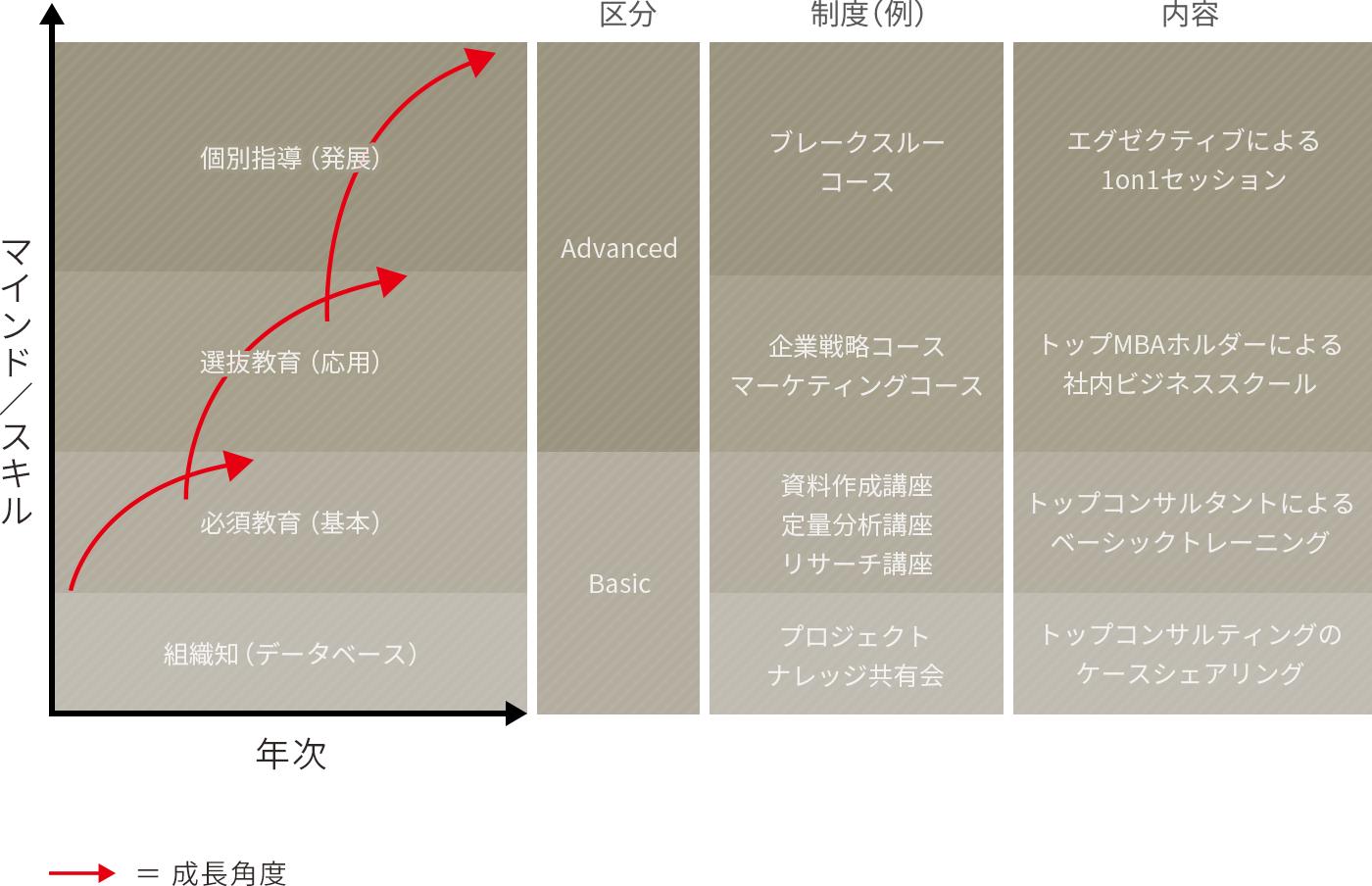 """育成のコンセプトは""""連続成長""""と""""非連続成長のバランス"""""""