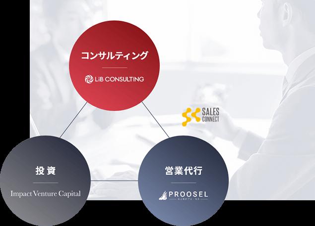 投資-コンサルティング-営業代行の一体型支援